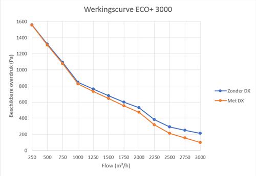 Luchtbehandelingskast CLIMA COMBI-DX 3000 (Plug-n-play met warmtepomp) 3000 m3/h-3